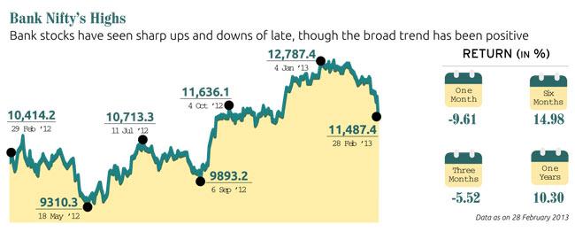 bonds-gains_650_032313013151