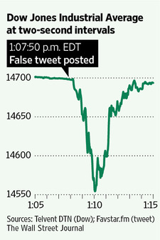 Dow TWEET_NS_20130423190304