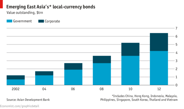 Emerging East Asia Bonds