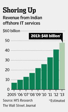 Shoring Up IT Revenues