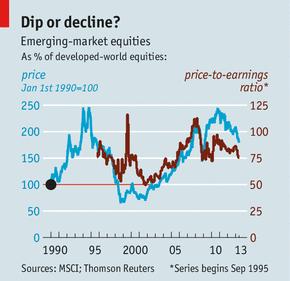 Dip or Decline