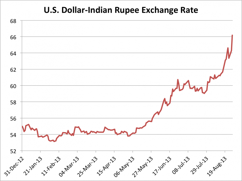 Forex rate dollar to rupee