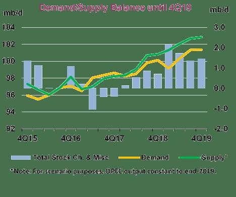 Demand Suply-Crude
