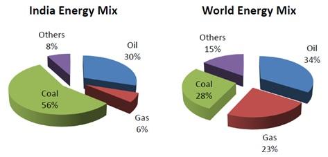 Energy Mix diff